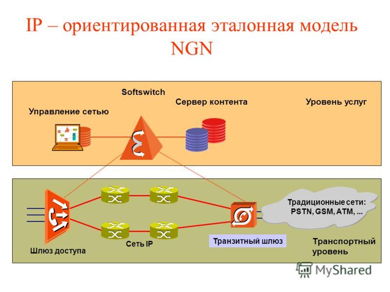 IP – ориентированная эталонная модель NGN Сеть IP Softswitch Сервер контента Управление сетью Транзитный шлюз Шлюз доступа Традиционные сети: PSTN, GSM, ATM,... Уровень услуг Транспортный уровень