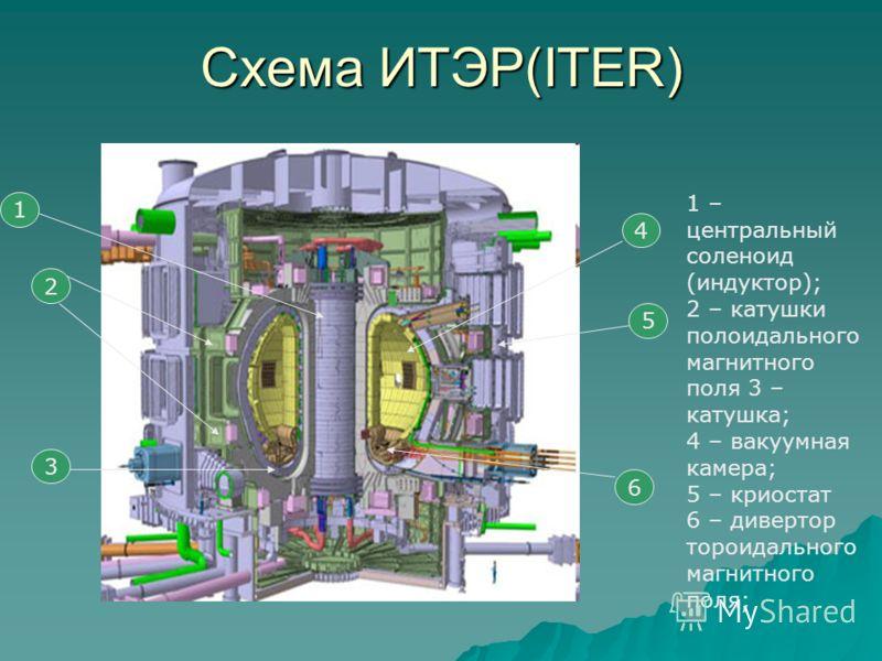 Схема ИТЭР(ITER) 1 2 3 4 5 6 1 – центральный соленоид (индуктор); 2 – катушки полоидального магнитного поля 3 – катушка; 4 – вакуумная камера; 5 – криостат 6 – дивертор тороидального магнитного поля;