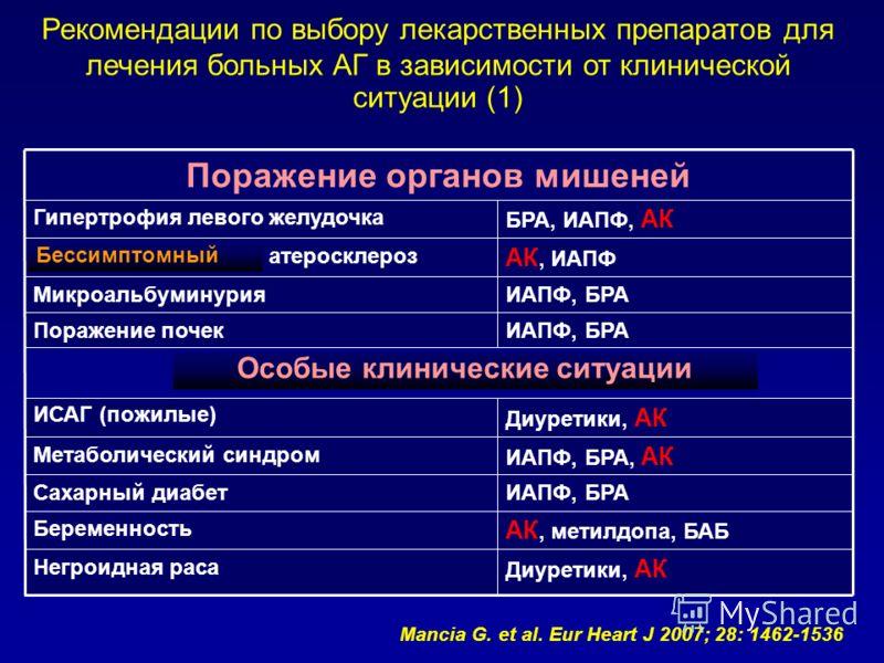 Рекомендации по выбору лекарственных препаратов для лечения больных АГ в зависимости от клинической ситуации (1) Поражение органов мишеней Гипертрофия левого желудочка БРА, ИАПФ, АК Асимптоматический атеросклероз АК, ИАПФ МикроальбуминурияИАПФ, БРА П