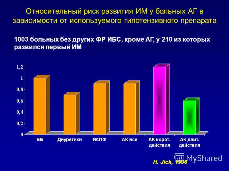Относительный риск развития ИМ у больных АГ в зависимости от используемого гипотензивного препарата 1003 больных без других ФР ИБС, кроме АГ, у 210 из которых развился первый ИМ H. Jick, 1996