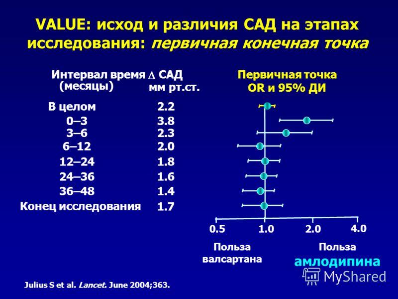 VALUE: исход и различия САД на этапах исследования: первичная конечная точка Интервал время (месяцы) В целом 36–48 24–36 12–24 6–12 0–3 Конец исследования Польза амлодипина 1.02.00.5 Первичная точка OR и 95% ДИ САД мм рт.ст. 1.4 1.6 1.8 2.0 3.8 1.7 2
