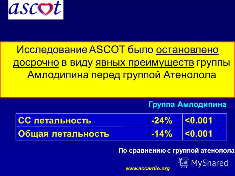 Исследование ASCOT было остановлено досрочно в виду явных преимуществ группы Амлодипина перед группой Атенолола СС летальность-24%