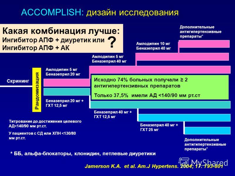 ACCOMPLISH: дизайн исследования Скрининг Амлодипин 5 мг Беназеприл 20 мг Беназеприл 20 мг + ГХТ 12,5 мг Амлодипин 5 мг Беназеприл 40 мг Амлодипин 10 мг Беназеприл 40 мг Дополнительные антигипертензивные препараты* Беназеприл 40 мг + ГХТ 12,5 мг Беназ