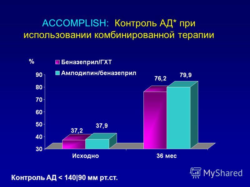 ACCOMPLISH: Контроль АД* при использовании комбинированной терапии % Контроль АД < 140|90 мм рт.ст.