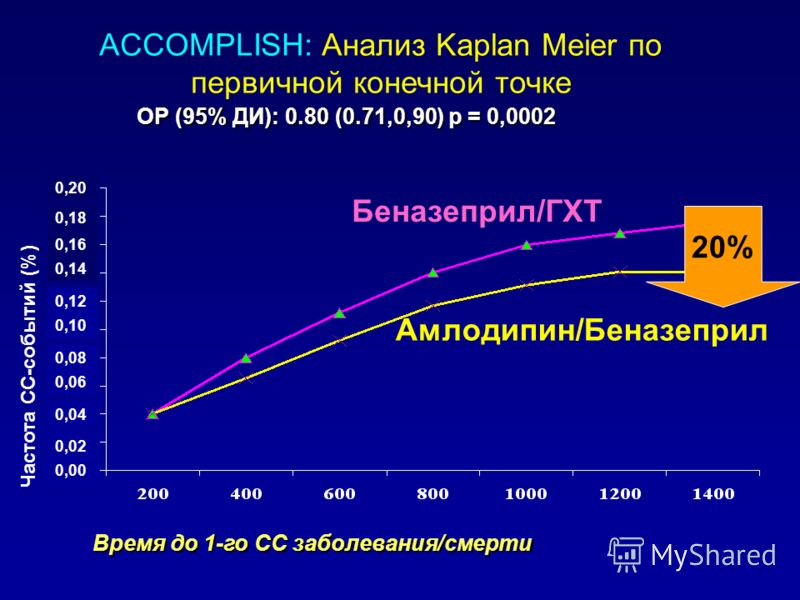 ACCOMPLISH: Анализ Kaplan Meier по первичной конечной точке Частота СС-событий (%) ОР (95% ДИ): 0.80 (0.71,0,90) р = 0,0002 Время до 1-го СС заболевания/смерти 0,00 0,02 0,04 0,06 0,08 0,10 0,12 0,14 0,16 0,18 0,20 Беназеприл/ГХТ Амлодипин/Беназеприл