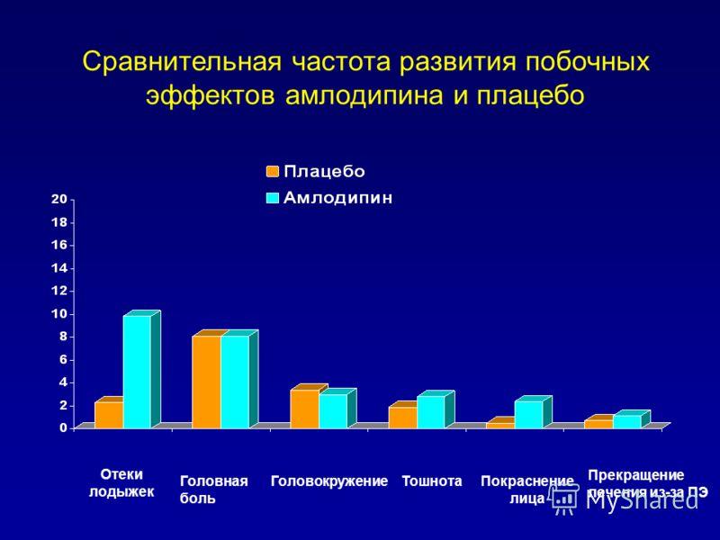 Сравнительная частота развития побочных эффектов амлодипина и плацебо Отеки лодыжек Головная боль ГоловокружениеТошнотаПокраснение лица Прекращение лечения из-за ПЭ