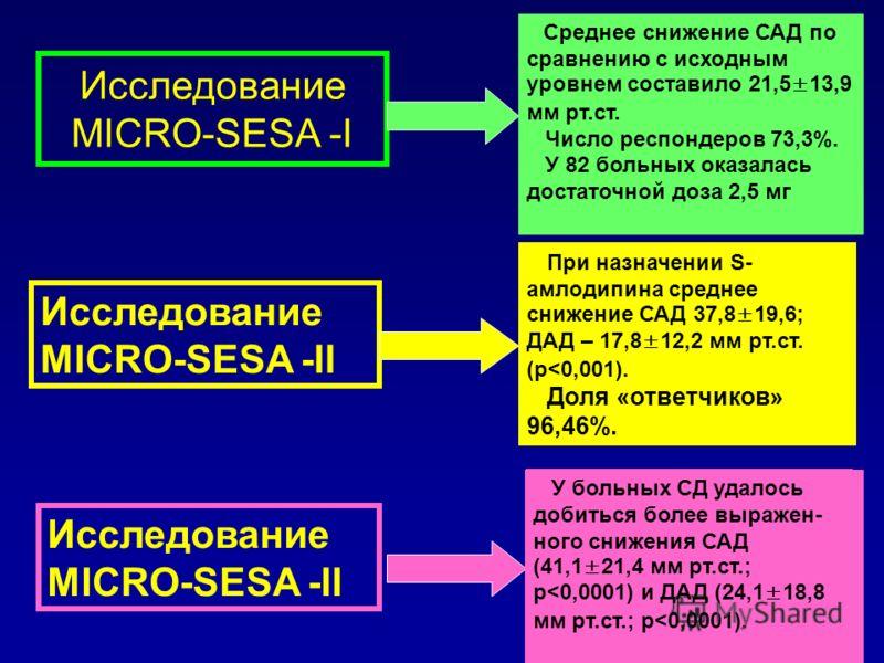 Исследование MICRO-SESA -I Эффективность S-амлодипина при ИСАГ N=90 Исследование MICRO-SESA -II Эффективность S-амлодипина у пожилых N=339 Исследование MICRO-SESA -II Эффективность S-амлодипина у больных СД N=33 Среднее снижение САД по сравнению с ис