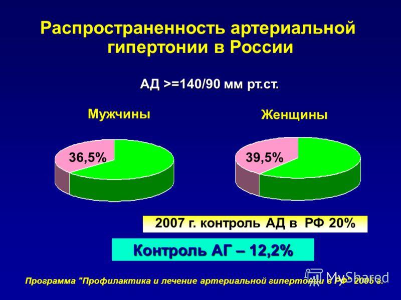 Мужчины Женщины Контроль АГ – 12,2% АД >=140/90 мм рт.ст. Распространенность артериальной гипертонии в России Программа Профилактика и лечение артериальной гипертонии в РФ 2005 г. 39,5%36,5% 2007 г. контроль АД в РФ 20%