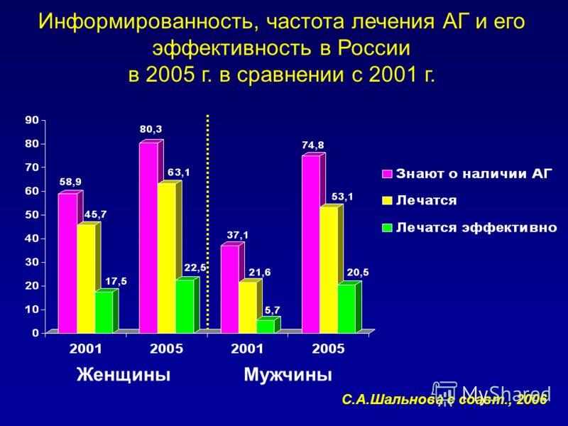 Информированность, частота лечения АГ и его эффективность в России в 2005 г. в сравнении с 2001 г. ЖенщиныМужчины С.А.Шальнова с соавт., 2006