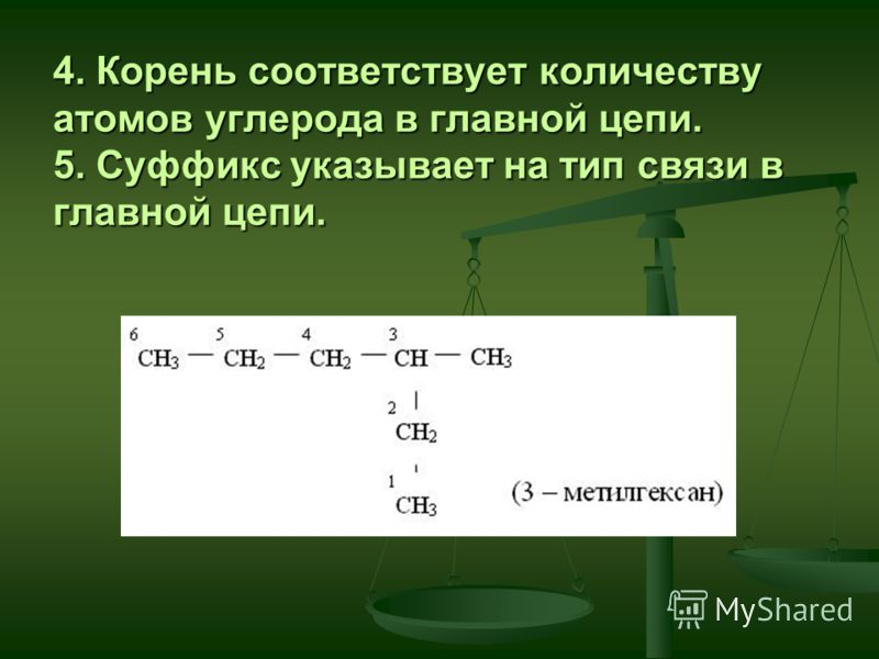 4. Корень соответствует количеству атомов углерода в главной цепи. 5. Суффикс указывает на тип связи в главной цепи.