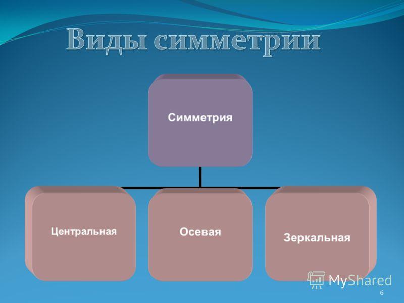 6 Симметрия ЦентральнаяОсевая Зеркальная