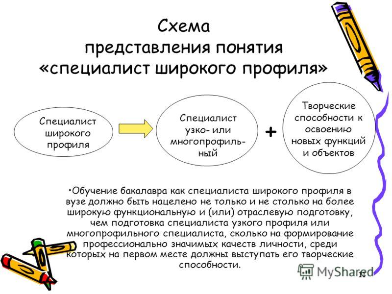 11 Схема представления понятия «специалист широкого профиля» Специалист узко- или многопрофиль- ный Специалист широкого профиля Творческие способности к освоению новых функций и объектов + Обучение бакалавра как специалиста широкого профиля в вузе до