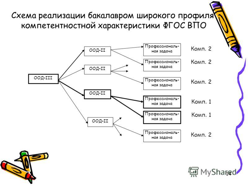 14 ООД–III ООД–II Профессиональ- ная задача Схема реализации бакалавром широкого профиля компетентностной характеристики ФГОС ВПО Комп. 2 Комп. 1 Комп. 2