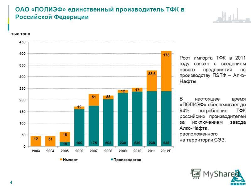 4 ОАО «ПОЛИЭФ» единственный производитель ТФК в Российской Федерации тыс.тонн Рост импорта ТФК в 2011 году связан с введением нового предприятия по производству ПЭТФ – Алко- Нафты. В настоящее время «ПОЛИЭФ» обеспечивает до 94% потребления ТФК россий