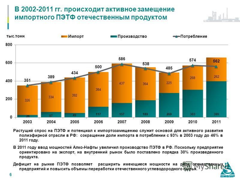 6 В 2002-2011 гг. происходит активное замещение импортного ПЭТФ отечественным продуктом Растущий спрос на ПЭТФ и потенциал к импортозамещению служит основой для активного развития полиэфирной отрасли в РФ: сокращение доли импорта в потреблении с 93%