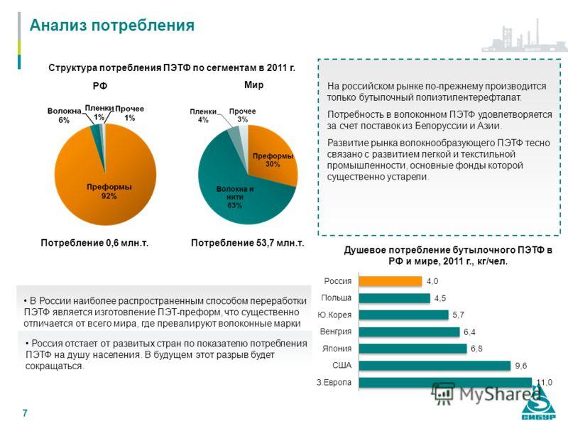 7 Анализ потребления Мир Потребление 0,6 млн.т. Потребление 53,7 млн.т. Душевое потребление бутылочного ПЭТФ в РФ и мире, 2011 г., кг/чел. РФ На российском рынке по-прежнему производится только бутылочный полиэтилентерефталат. Потребность в волоконно