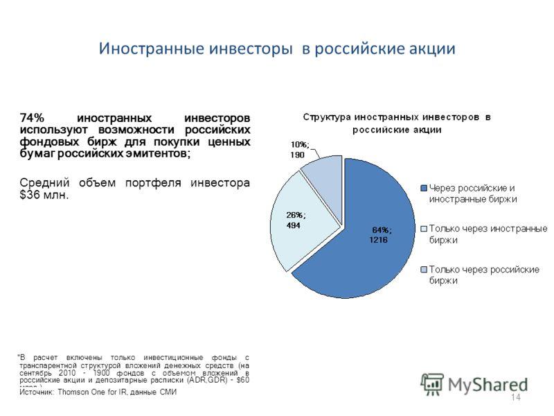 Иностранные инвесторы в российские акции 74% иностранных инвесторов используют возможности российских фондовых бирж для покупки ценных бумаг российских эмитентов; Средний объем портфеля инвестора $36 млн. *В расчет включены только инвестиционные фонд