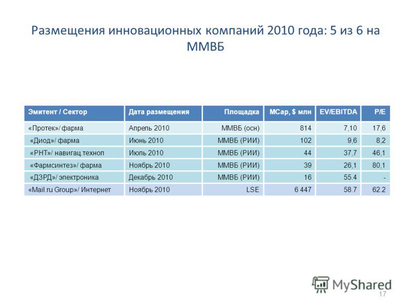 Размещения инновационных компаний 2010 года: 5 из 6 на ММВБ Эмитент / СекторДата размещенияПлощадкаMCap, $ млнEV/EBITDAP/E «Протек»/ фармаАпрель 2010ММВБ (осн)8147,1017,6 «Диод»/ фармаИюнь 2010ММВБ (РИИ)1029,68,2 «РНТ»/ навигац.технолИюль 2010ММВБ (Р