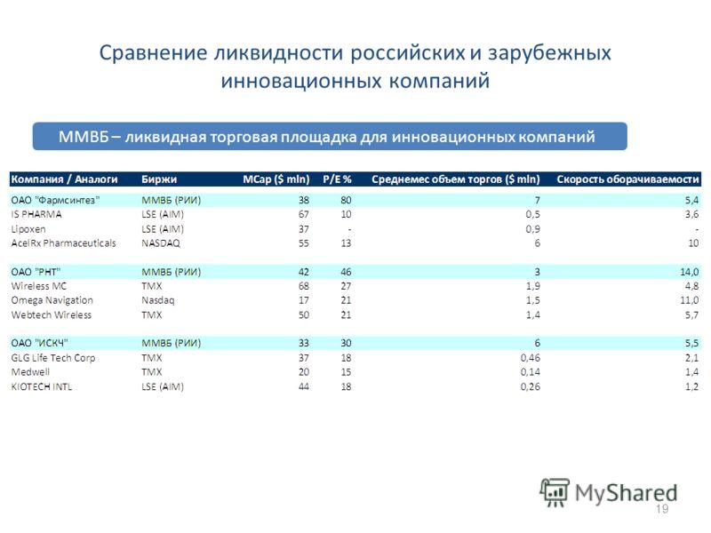 Сравнение ликвидности российских и зарубежных инновационных компаний 19 ММВБ – ликвидная торговая площадка для инновационных компаний