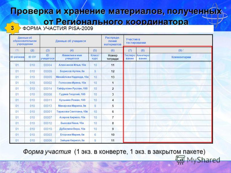 Проверка и хранение материалов, полученных от Регионального координатора Данные об образовательном учреждении Данные об учащихся Распреде- ление материалов Участие в тестировании (1) (2)(3)(4)(5)(6)(7)(8)(9) * * ID регионаID ОУ ID учащегося Фамилия и