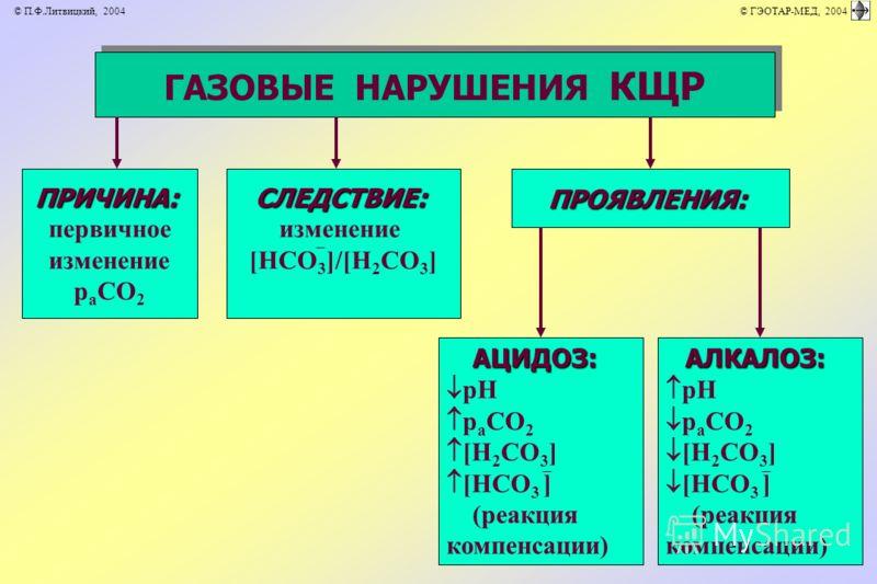 ГАЗОВЫЕ НАРУШЕНИЯ КЩР ПРИЧИНА: первичное изменение р а СО 2ПРОЯВЛЕНИЯ:СЛЕДСТВИЕ: изменение [НСО 3 ]/[Н 2 СО 3 ] АЦИДОЗ: рН р а СО 2 [Н 2 СО 3 ] [НСО 3 ] (реакция компенсации) АЛКАЛОЗ: рН р а СО 2 [Н 2 СО 3 ] [НСО 3 ] (реакция компенсации) © П.Ф.Литви