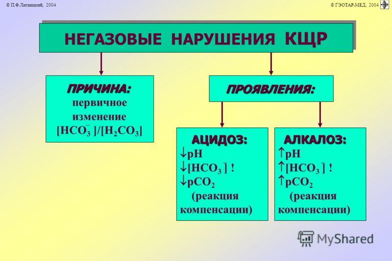НЕГАЗОВЫЕ НАРУШЕНИЯ КЩР ПРОЯВЛЕНИЯ:ПРИЧИНА: первичное изменение [НСО 3 ]/[Н 2 СО 3 ] АЦИДОЗ: рН [НСО 3 ] ! рСО 2 (реакция компенсации) АЛКАЛОЗ: рН [НСО 3 ] ! рСО 2 (реакция компенсации) © П.Ф.Литвицкий, 2004 © ГЭОТАР-МЕД, 2004