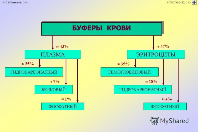 БУФЕРЫ КРОВИ ПЛАЗМАЭРИТРОЦИТЫ 43% 35% 57% 18% 1% 7% 4% БЕЛКОВЫЙ ФОСФАТНЫЙ ГИДРОКАРБОНАТНЫЙГЕМОГЛОБИНОВЫЙ ГИДРОКАРБОНАТНЫЙ ФОСФАТНЫЙ © П.Ф.Литвицкий, 2004 © ГЭОТАР-МЕД, 2004