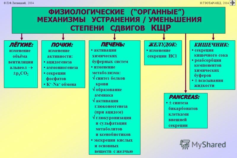 ФИЗИОЛОГИЧЕСКИЕ (ОРГАННЫЕ) МЕХАНИЗМЫ УСТРАНЕНИЯ / УМЕНЬШЕНИЯ СТЕПЕНИ СДВИГОВ КЩР ЛЁГКИЕ: изменение объёма вентиляции альвеол р а СО 2 PANCREAS: синтеза бикарбонатов клетками внешней секреции КИШЕЧНИК: секреция кишечного сока реабсорбция компонентов х