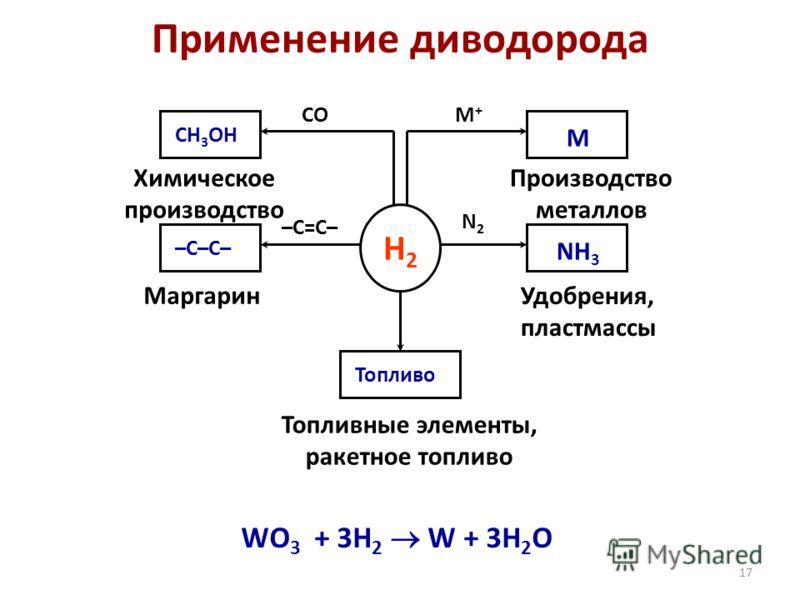 17 Применение диводорода WO 3 + 3H 2 W + 3H 2 O H2H2 CH 3 OH –C–C– M NH 3 Топливо –C=C– COM+M+ N2N2 Химическое производство Маргарин Топливные элементы, ракетное топливо Удобрения, пластмассы Производство металлов