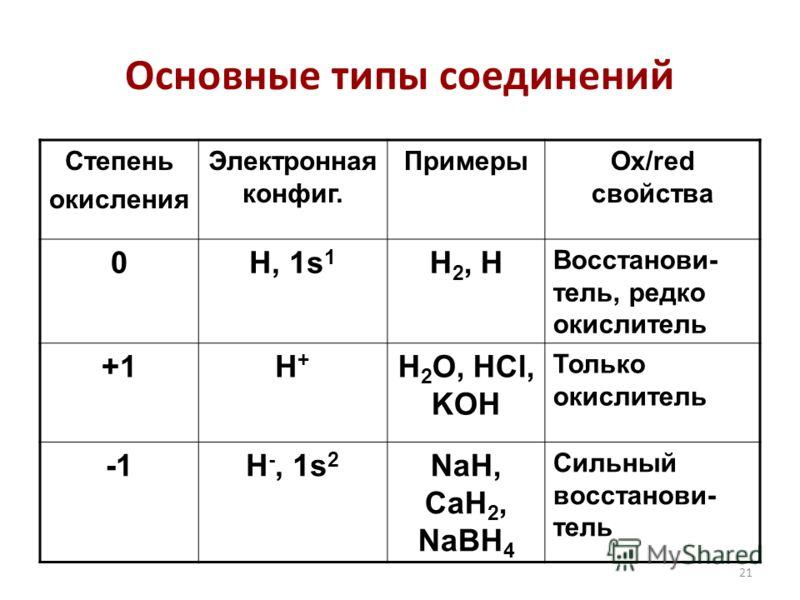 21 Основные типы соединений Степень окисления Электронная конфиг. ПримерыOx/red свойства 0H, 1s 1 H 2, H Восстанови- тель, редко окислитель +1H+H+ H 2 O, HCl, KOH Только окислитель H -, 1s 2 NaH, CaH 2, NaBH 4 Сильный восстанови- тель