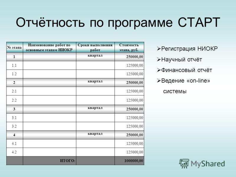 Отчётность по программе СТАРТ этапа Наименование работ по основным этапам НИОКР Сроки выполнения работ Стоимость этапа, руб. 1 квартал 250000,00 1.1125000,00 1.2125000,00 2 квартал 250000,00 2.1125000,00 2.2125000,00 3 квартал 250000,00 3.1125000,00
