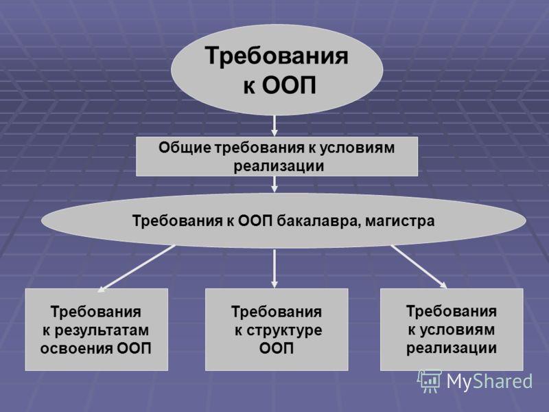 Требования к ООП Требования к результатам освоения ООП Требования к структуре ООП Требования к условиям реализации Общие требования к условиям реализации Требования к ООП бакалавра, магистра