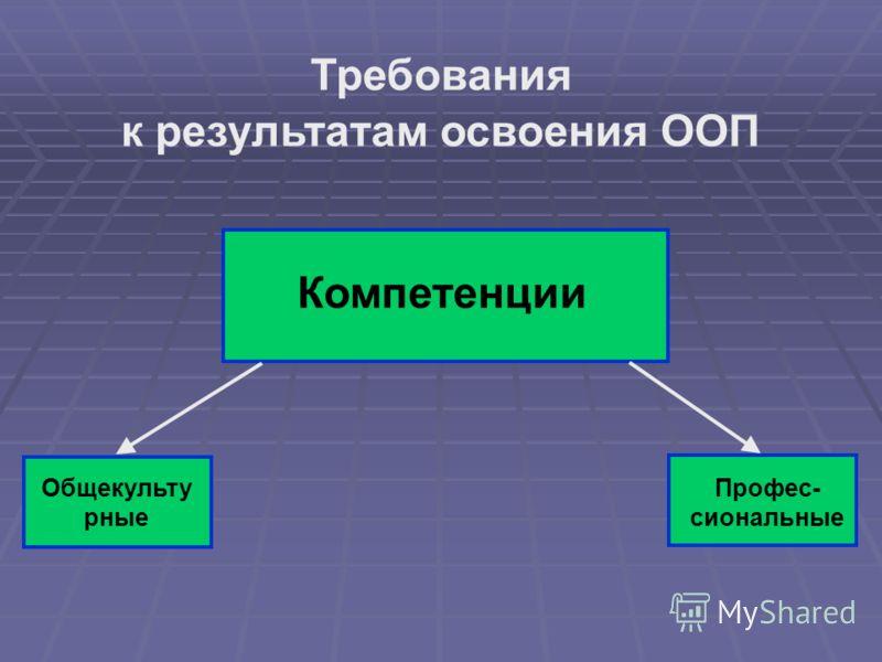 Требования к результатам освоения ООП Компетенции Общекульту рные Профес- сиональные