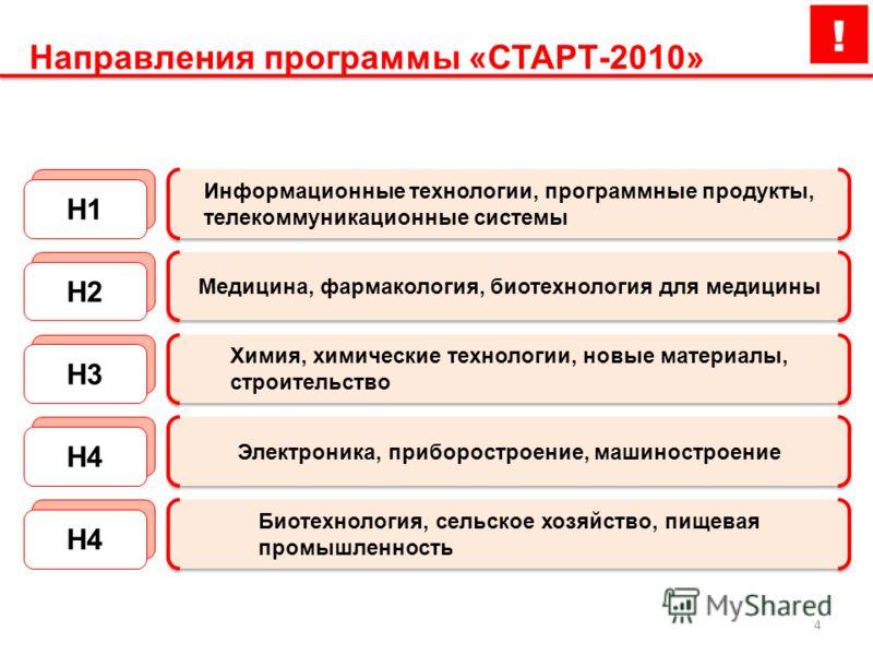 4 Направления программы «СТАРТ-2010» Информационные технологии, программные продукты, телекоммуникационные системы Н1Н2 Медицина, фармакология, биотехнология для медицины Н3 Химия, химические технологии, новые материалы, строительство Н4 Электроника,