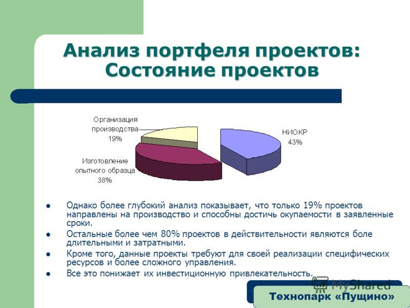 Технопарк «Пущино» Анализ портфеля проектов: Состояние проектов Однако более глубокий анализ показывает, что только 19% проектов направлены на производство и способны достичь окупаемости в заявленные сроки. Остальные более чем 80% проектов в действит