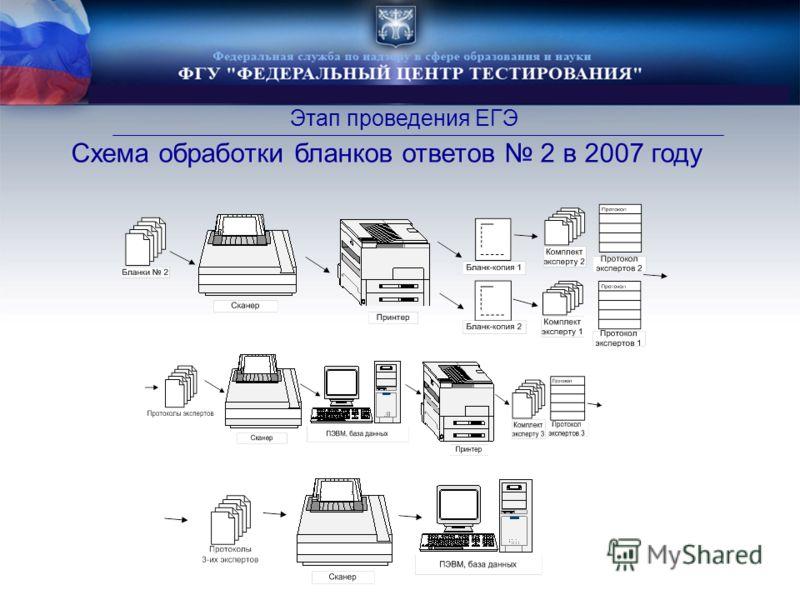 Этап проведения ЕГЭ Схема обработки бланков ответов 2 в 2007 году