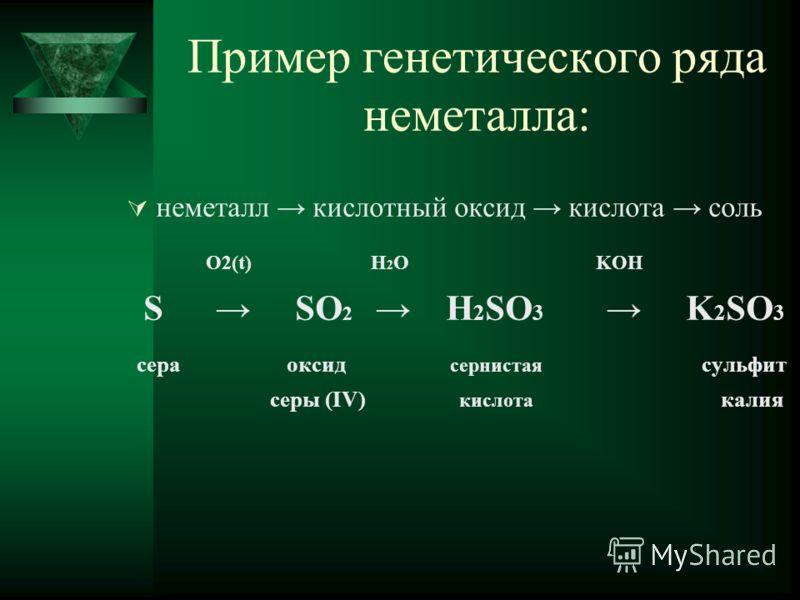 Пример генетического ряда неметалла: неметалл кислотный оксид кислота соль O2(t) H 2 O KOH S SO 2 H 2 SO 3K 2 SO 3 сера оксид сернистая сульфит серы (IV) кислота калия