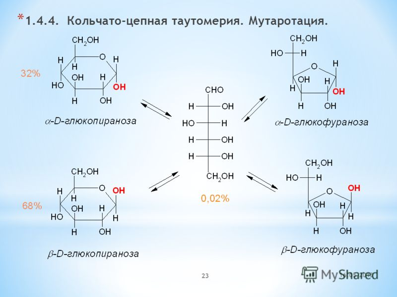16.05.2013 23 * 1.4.4. Кольчато-цепная таутомерия. Мутаротация.