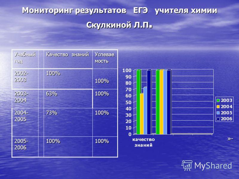 Мониторинг результатов ЕГЭ учителя химии Скулкиной Л.П. Учебный год Качество знаний Успевае мость 2002- 2003 100%100% 2003- 2004 63%100% 2004- 2005 73%100% 2005- 2006 100%100% »-