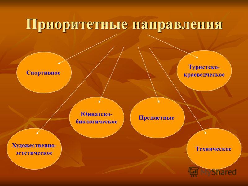 Приоритетные направления Спортивное Юннатско- биологическое Художественно- эстетическое Техническое Туристско- краеведческое Предметные