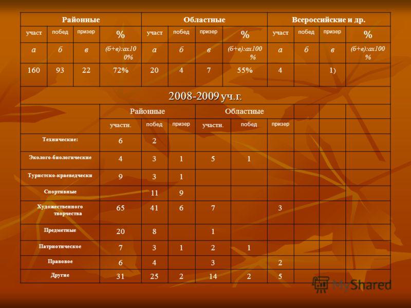 РайонныеОбластныеВсероссийские и др. участ побед призер % участ побед призер % участ побед призер % абв (б+в):ах10 0% абв абв 160932272%204755%41)1) 2008-2009 уч.г. РайонныеОбластные участн. побед призер участн. побед призер Технические: 62 Эколого-б