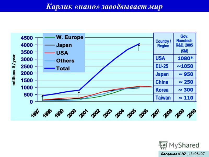 Карлик «нано» завоёвывает мир Богданов К.Ю., 13/08/07