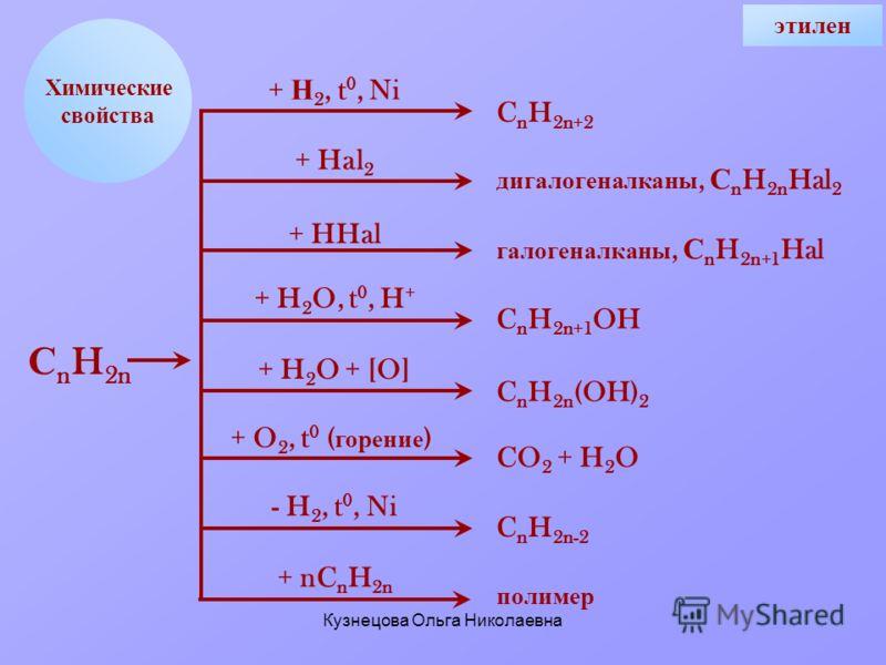 Кузнецова Ольга Николаевна Химические свойства + Н 2, t 0, Ni + Hal 2 + HHal + H 2 O, t 0, H + + H 2 O + [O] + O 2, t 0 ( горение ) - H 2, t 0, Ni + nC n H 2n C n H 2n+2 дигалогеналканы, С n H 2n Hal 2 галогеналканы, С n H 2n+1 Hal C n H 2n+1 OH C n
