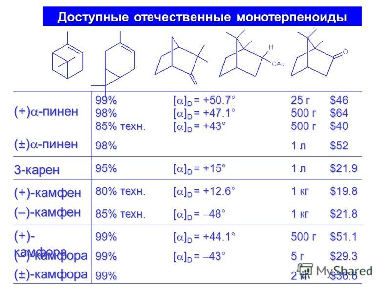 Доступные отечественные монотерпеноиды 99% [ ] D = +50.7° 25 г$46 98% [ ] D = +47.1° 500 г$64 85% техн.[ ] D = +43° 500 г$40 98% 1 л$52 95% [ ] D = +15° 1 л$21.9 80% техн. [ ] D = +12.6° 1 кг$19.8 85% техн. [ ] D = 48° 1 кг$21.8 99% [ ] D = +44.1° 50