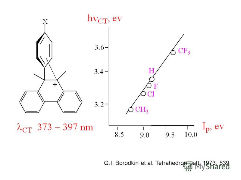 G.I. Borodkin et al. Tetrahedron Lett. 1973, 539