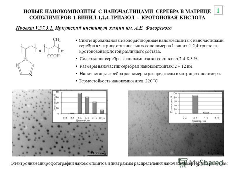 Синтезированы новые водорастворимые нанокомпозиты с наночастицами серебра в матрице оригинальных сополимеров 1-винил-1,2,4-триазола с кротоновой кислотой различного состава. Содержание серебра в нанокомпозитах составляет 7.4-8.3 %. Размеры наночастиц