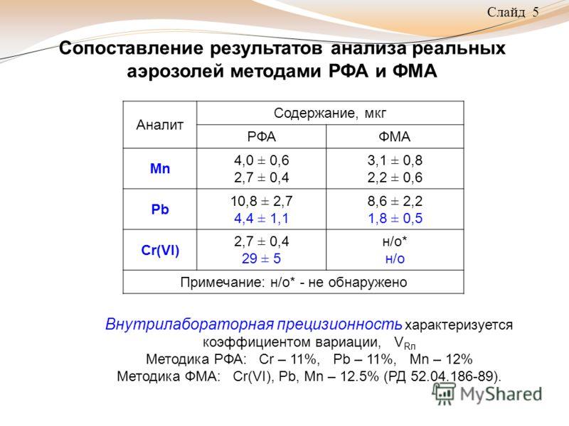 Слайд 5 Сопоставление результатов анализа реальных аэрозолей методами РФА и ФМА Аналит Содержание, мкг РФАФМА Мn 4,0 ± 0,6 2,7 ± 0,4 3,1 ± 0,8 2,2 ± 0,6 Pb 10,8 ± 2,7 4,4 ± 1,1 8,6 ± 2,2 1,8 ± 0,5 Cr(VI) 2,7 ± 0,4 29 ± 5 н/o*н/oн/o*н/o Примечание: н/