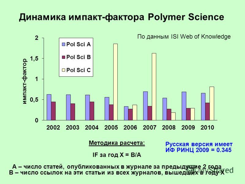 Динамика импакт-фактора Polymer Science Методика расчета: IF за год X = B/A А – число статей, опубликованных в журнале за предыдущие 2 года В – число ссылок на эти статьи из всех журналов, вышедших в году X По данным ISI Web of Knowledge Русская верс