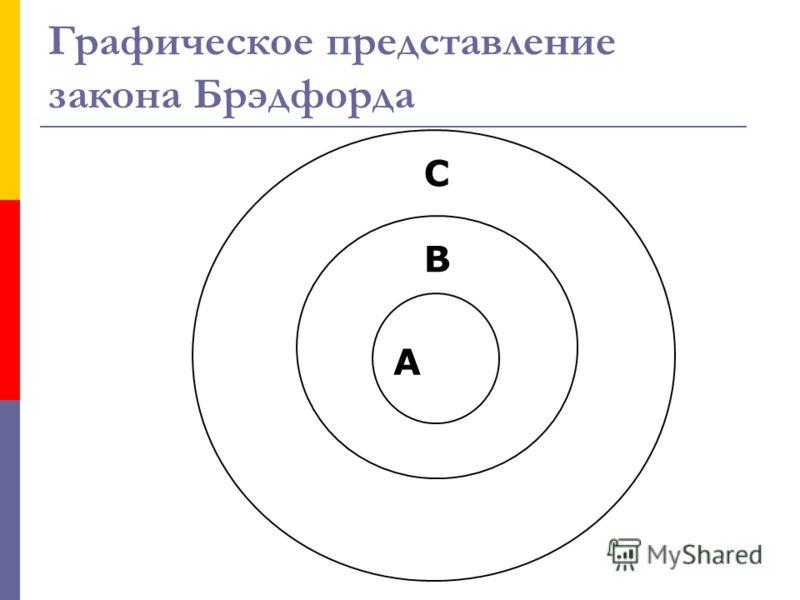 Графическое представление закона Брэдфорда А B C