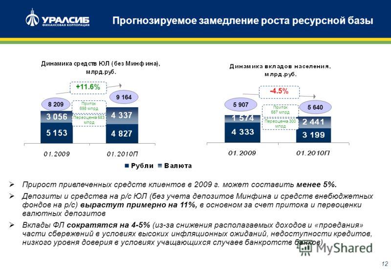 11 Возможное сокращение роста активов По нашей оценке, активы в 2009 г. вырастут на 12%. Снижение ресурсной базы будет компенсироваться вливанием средств государства (их доля в пассивах вырастет до 17,5% с 12% на начало 2009 г.) Динамика активов банк